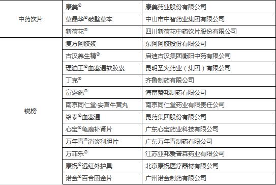 """千金品牌入选2017""""健康中国•品牌榜""""妇科用药第一品牌"""