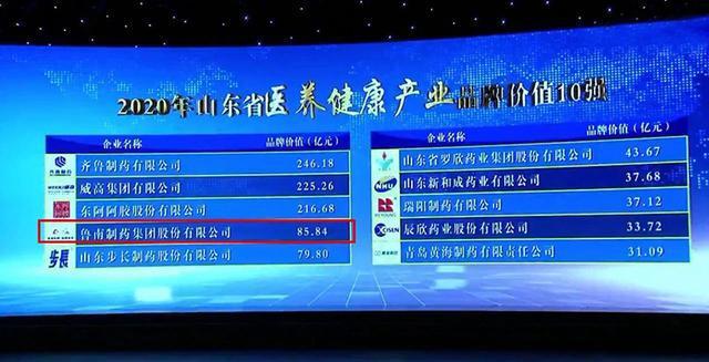 鲁南制药跻身2020年山东省医养健康产业品牌价值10强