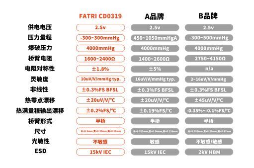助力血压测量,西人马大规模量产CD0319芯片